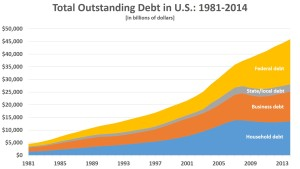 Area chart of Total US Debt