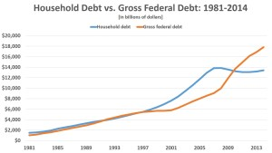 Household debt vs gross federal debt